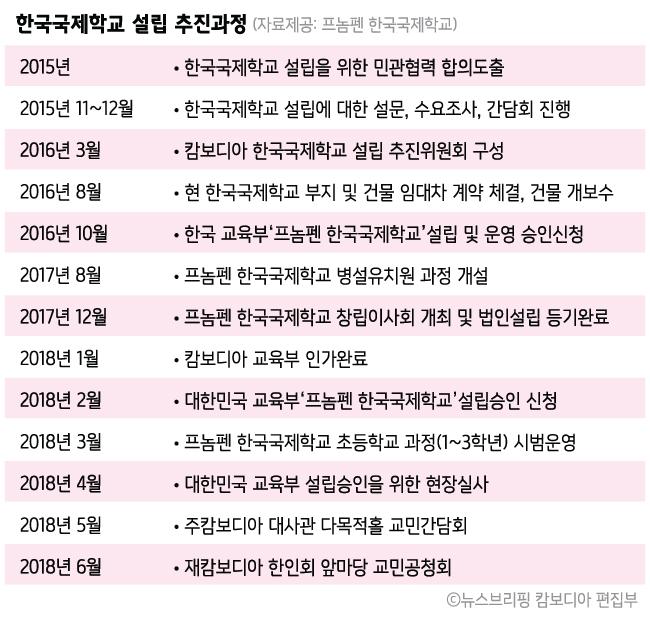 학교설립 추진과정-01