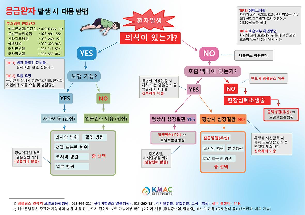 한인 응급상황 대처방법(포스터) 지면용