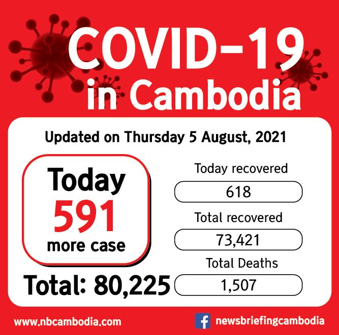 CV19 cambodia_20210805-01
