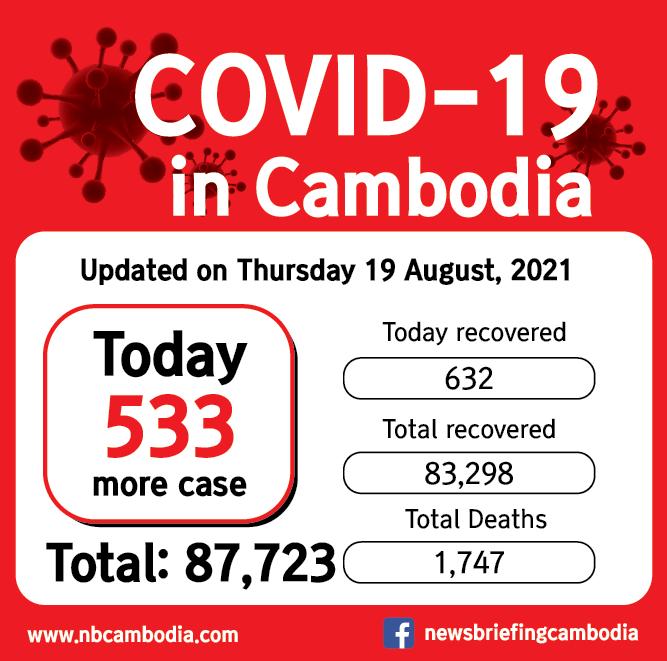 CV19 cambodia_20210819-01